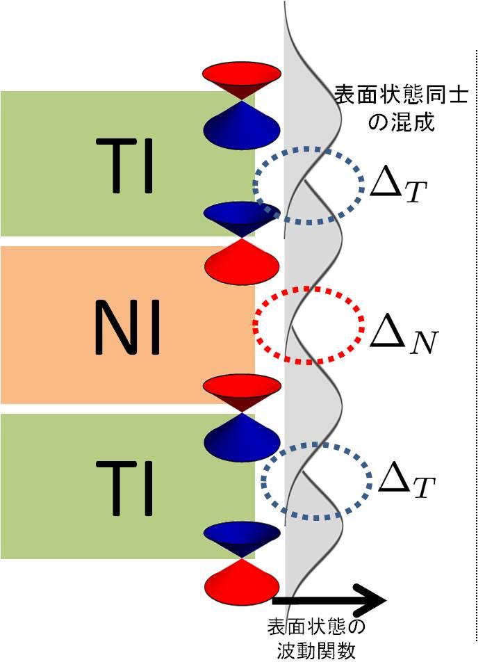 田仲研/Topological insulator